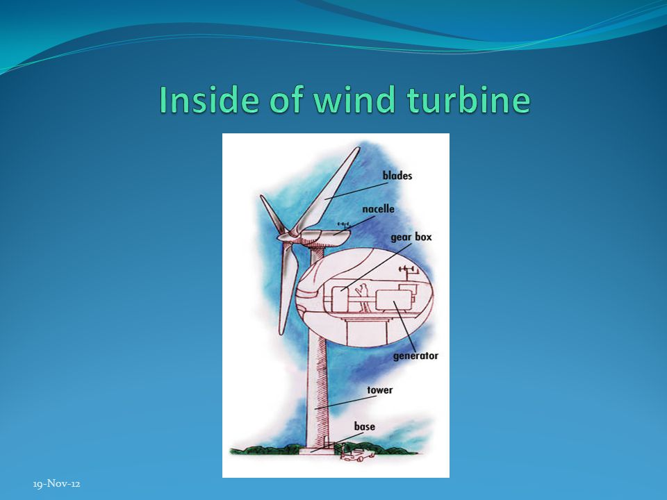 Nacelle Heart of wind turbine Top of Tower Consists the gear box, low- and high-speed shafts, generator, controller, and brake.