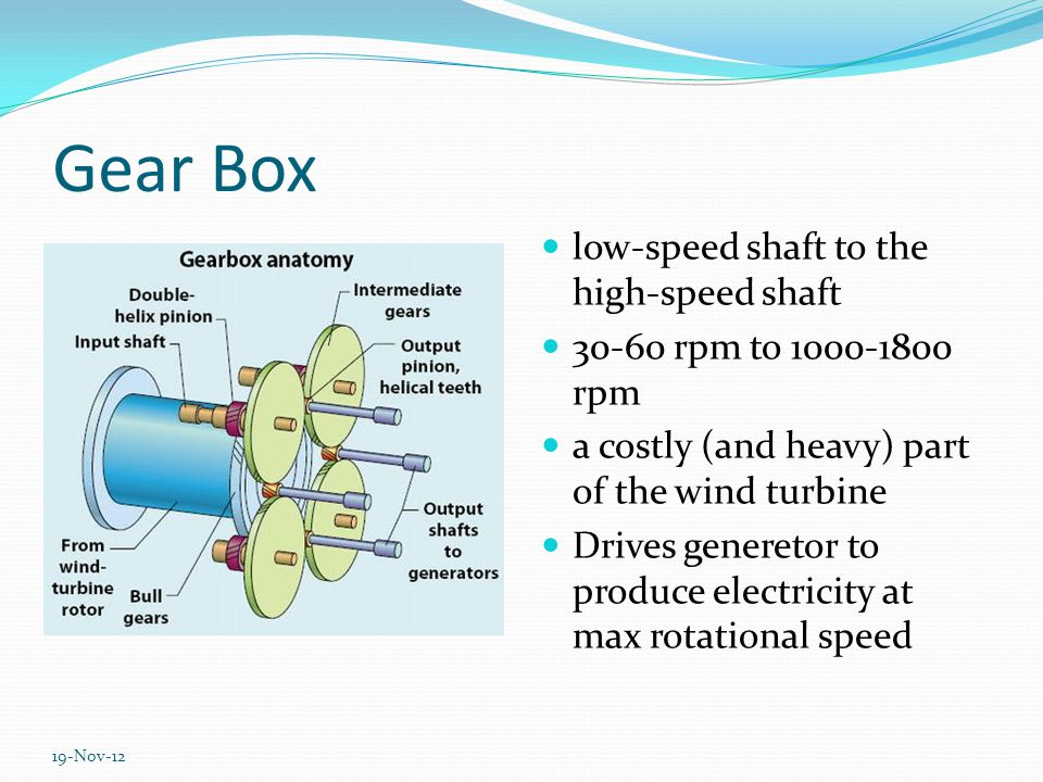 Blades Upto 3 to 4 blades in a wind turbine, mostly 3 Converts wind energy to mechanical energy blades spin at a slow rate of about 20 RPM, although the speed at the blade tip can be over 150 miles per hour.