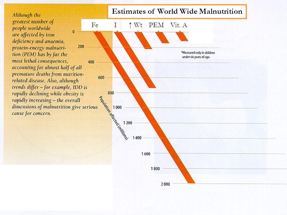 Micro-Nutrient Deficiency Diseases in the Developing World ↓ Vit.