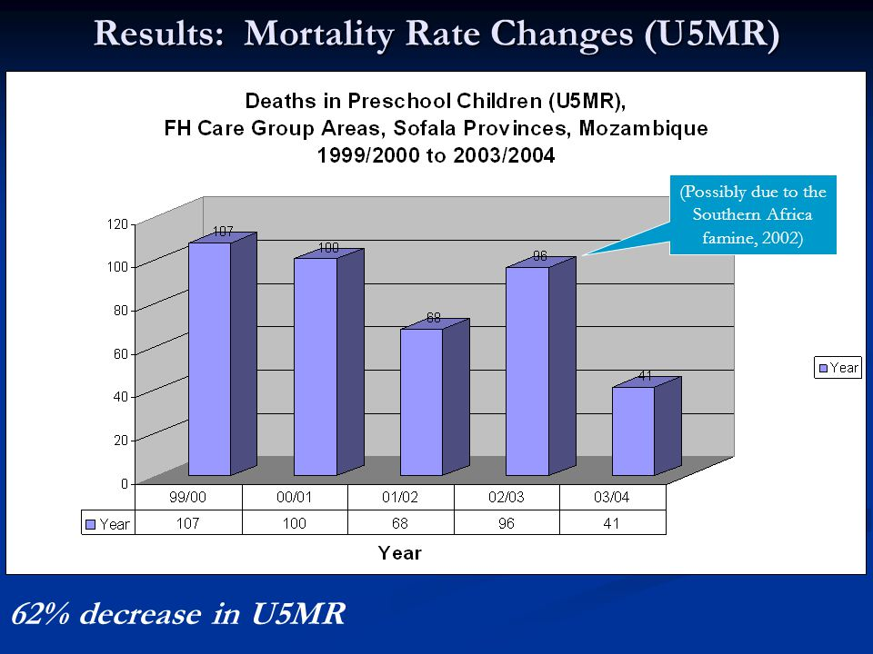 Results: Mortality Rate Changes (IMR) 42% decrease in IMR