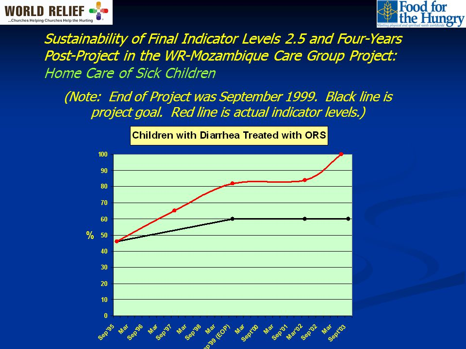 Sustainability of Final Indicator Levels 2.5 and Four- Years Post-Project (WR-Mozambique Care Group Project): Preventive Services