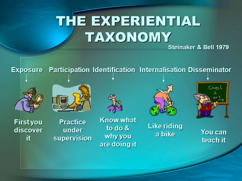 THE EXPERIENTIAL TAXONOMY Steinaker & Bell 1979 Exposure First you discover it Participation Practice under supervision Identification Know what to do & why you are doing it Internalisation Like riding a bike Disseminator You can teach it