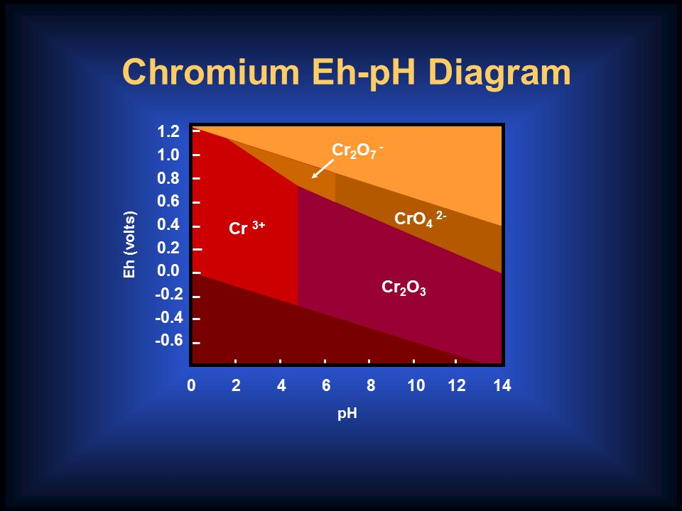 What is Fate of Chromium in CCA Treatment Process