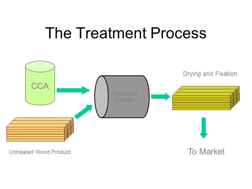 Fate of Chromium in CCA- Treatment Process –CrAsO 4 –Cu(OH)CrAsO 4 –CuCrO 4 –Cr(OH) 3 –Cr 6+ /wood complexes –Cr 3+ /wood complexes –Cu 2+ /wood complexes CrO 3 CuO As 2 O 5 Treating SolutionTreated Wood Cr +6 Cr +3
