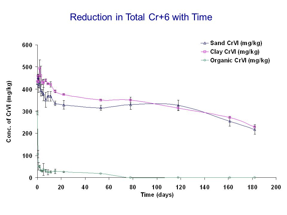 Reduction in Leachable Cr+6 with Time