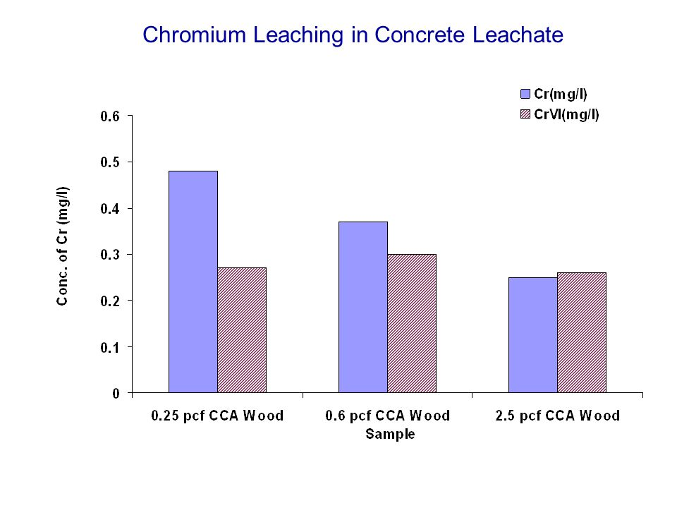 Experiment 5 Is Cr +6 formed during combustion of CCA-treated wood?
