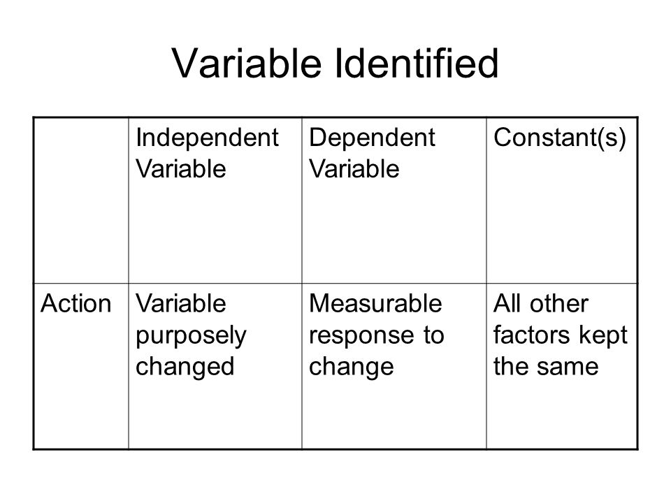 VariablesPts EarnedPts Possible Correct Independent Variable identified 10 Correct Dependent Variable identified 10 At least 5 Constants identified 10 Total030