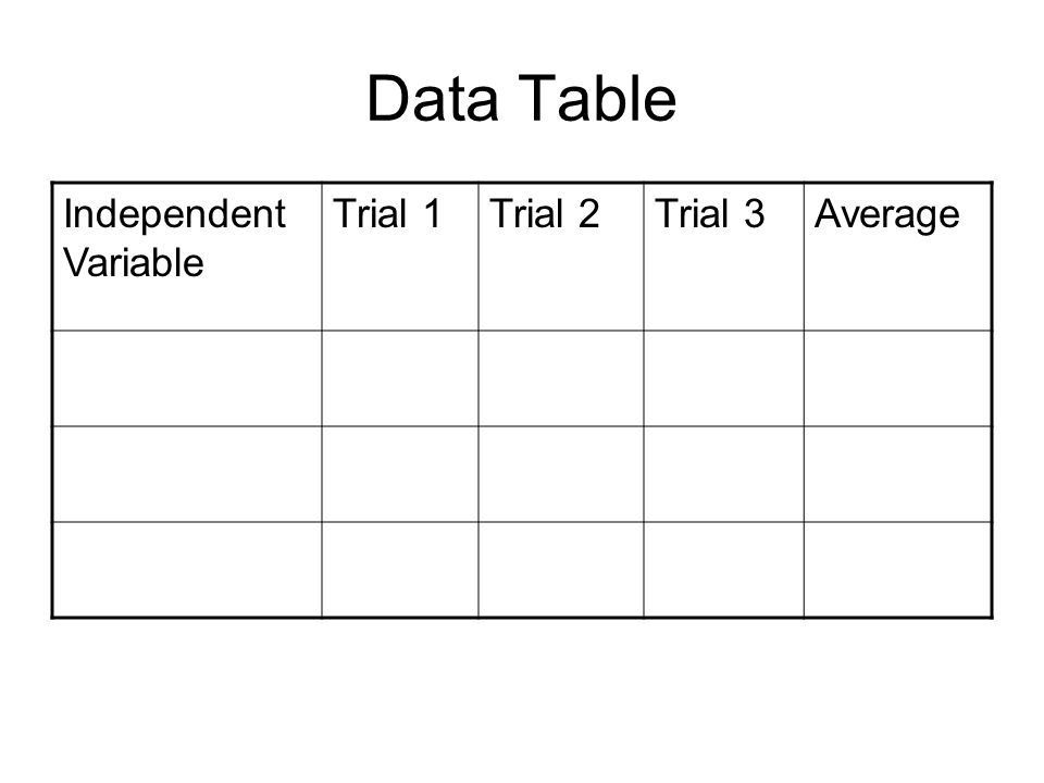 Data TablePts EarnedPts Possible Correct Independent Variable on left of table 3 Correct Title 1 At least 3 Trials Labeled 3 Average of Trials 1 Data in correct cells 2 Total010