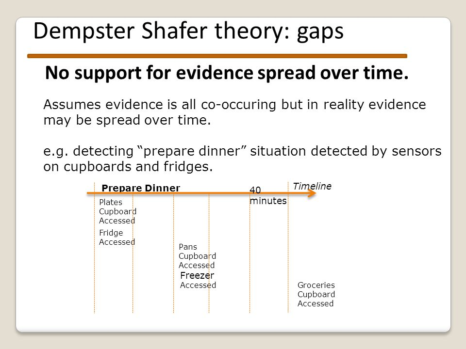 Dempster Shafer theory: gaps Only deals with fusing evidence: no theory for propogating evidence across other rules in order to recognise situations Limited to just combining n sources : Need a set of additional mathemtical operations for propogating evidence Sensor 1, 2, 3 Abstracte d Context Situations Sensor 1, 2, 3 Abstracte d Context Situations Sensor 1, 2, 3 Abstracte d Context Situations Sensor 1, 2, 3 Location sensor reading (X,Y,Z, ID239, 12:30:04) John located in Kitchen @ time 12:30 John is 'preparing meal' Is abstracted to Is evidence of