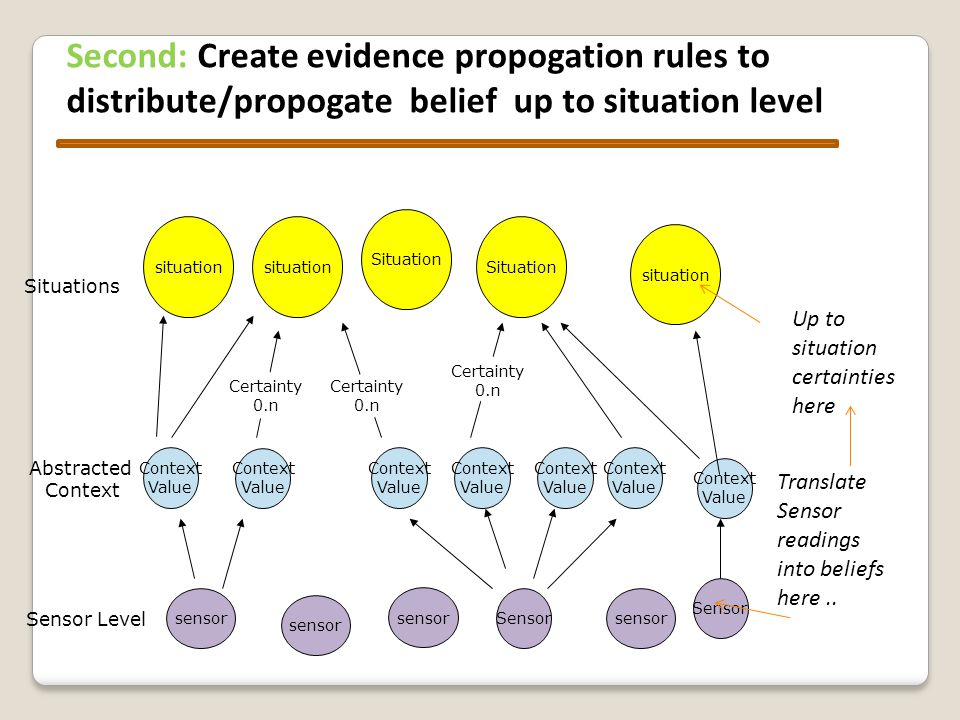Second: Create evidence propogation rules to distribute/propogate belief up to situation level sensor Sensor Context Value situation Situation Sensor Context Value Context Value Context Value Context Value Context Value Context Value Certainty 0.n Certainty 0.n Certainty 0.n Sensor Level Abstracted Context Situations sensor situation
