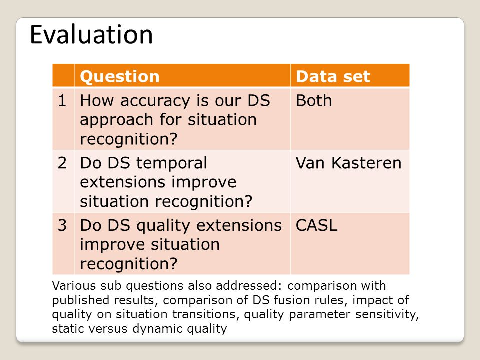 Evaluation 1.2 annotated published real world datasets – VanKasteren (Smart home) and CASL (office-based) 2.Situation DAGs created for both datasets 3.Situation recognition accuracy measured using f- measure of timesliced data sets; 4.Recognition accuracy using temporal and quality extensions evaluated 5.J45 Decision Tree and Naive Bayes used for comparison, and published results ; Cross validation used.