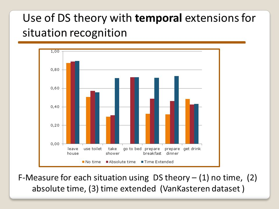 Temporal DS theory compared to two other approches: Naïve Bayes, J48 decision tree. Situations