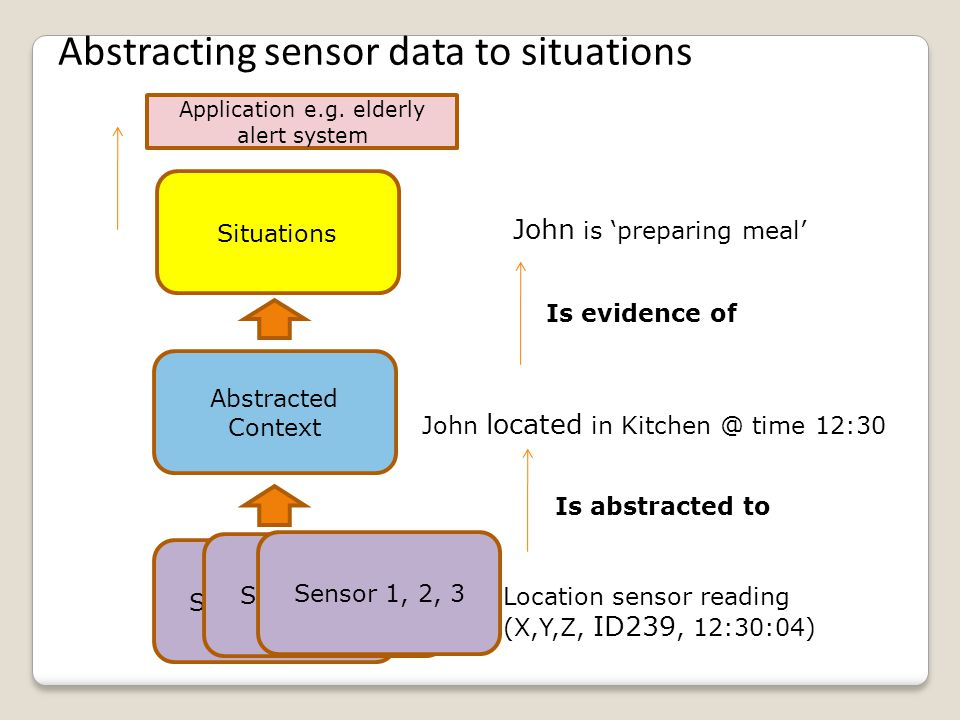 Sensor data Situation Recognition Situation(s) occurring at time, t 12:53 preparing breafast (12:53, 0) (2.15,5.04,3.16, 12:34) Situation Recognition Knowledge Expert.