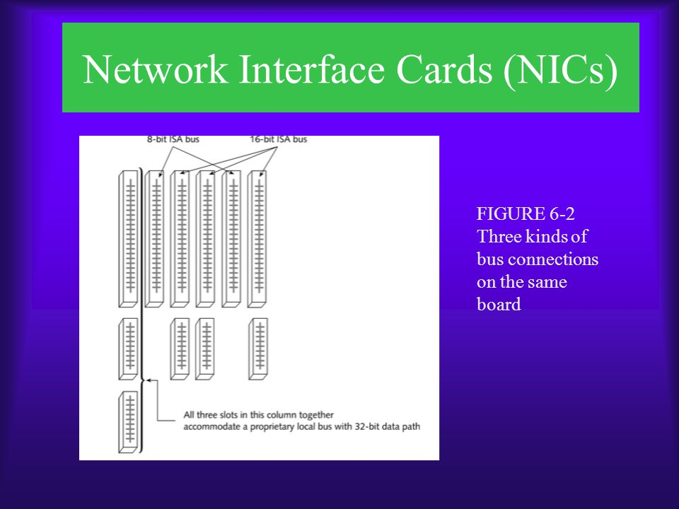 Network Interface Cards (NICs)  NICs may connect to interfaces other than a PC's bus  For laptop computers, Personal Computer Memory Card International Association slots may be used to connect NICs –PCMCIA –Also called PC card –Developed in the early 1990s to provide a standard interface for connecting any type of device to a portable computer
