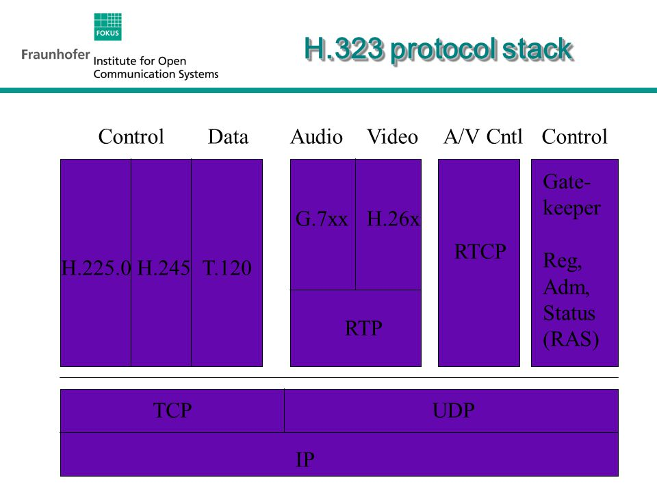 10 H.323 protocol stack (cont.) H.323 - System Document H.225.0 - Call Signaling, Packetization –Gatekeeper Registration, Admission, and Status (RAS) H.245 - Control (also used in H.324, H.310) T.120 - Data and Conference Control