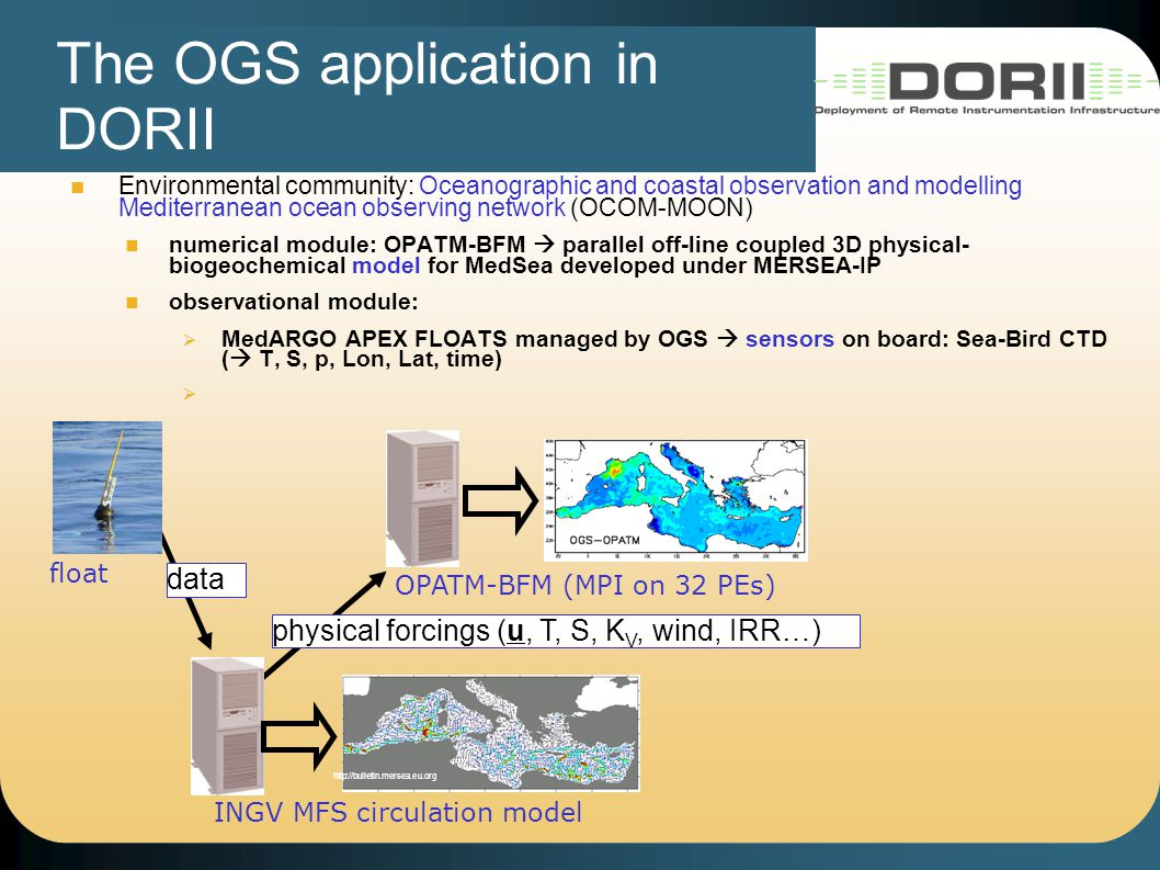 The OGS application in DORII Environmental community: Oceanographic and coastal observation and modelling Mediterranean ocean observing network (OCOM-MOON) numerical module: OPATM-BFM  parallel off-line coupled 3D physical- biogeochemical model for MedSea developed under MERSEA-IP observational module:  MedARGO APEX FLOATS managed by OGS  sensors on board: Sea-Bird CTD (  T, S, p, Lon, Lat, time)  Glider Trieste_1  sensors on board: about 1700.