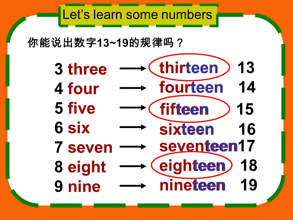 Let's learn some numbers 3 three 4 four 5 five 6 six 7 seven 8 eight 9 nine thirteen 13 fourteen 14 fifteen 15 sixteen 16 seventeen17 eighteen 18 nineteen 19 teen 你能说出数字 13~19 的规律吗?