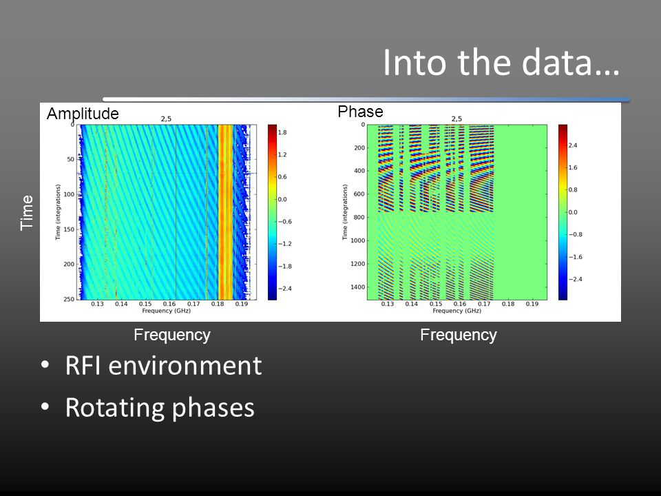 Into the data… RFI environment Rotating phases Fit primary beam Time Frequency Amplitude Phase