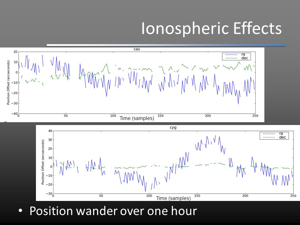 Ionospheric Effects Position wander over 24 hours Cas A Vir A