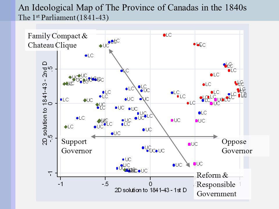An Ideological Map of The Province of Canadas in the 1840s The 1st Parliament (1843-44) Reform Government...