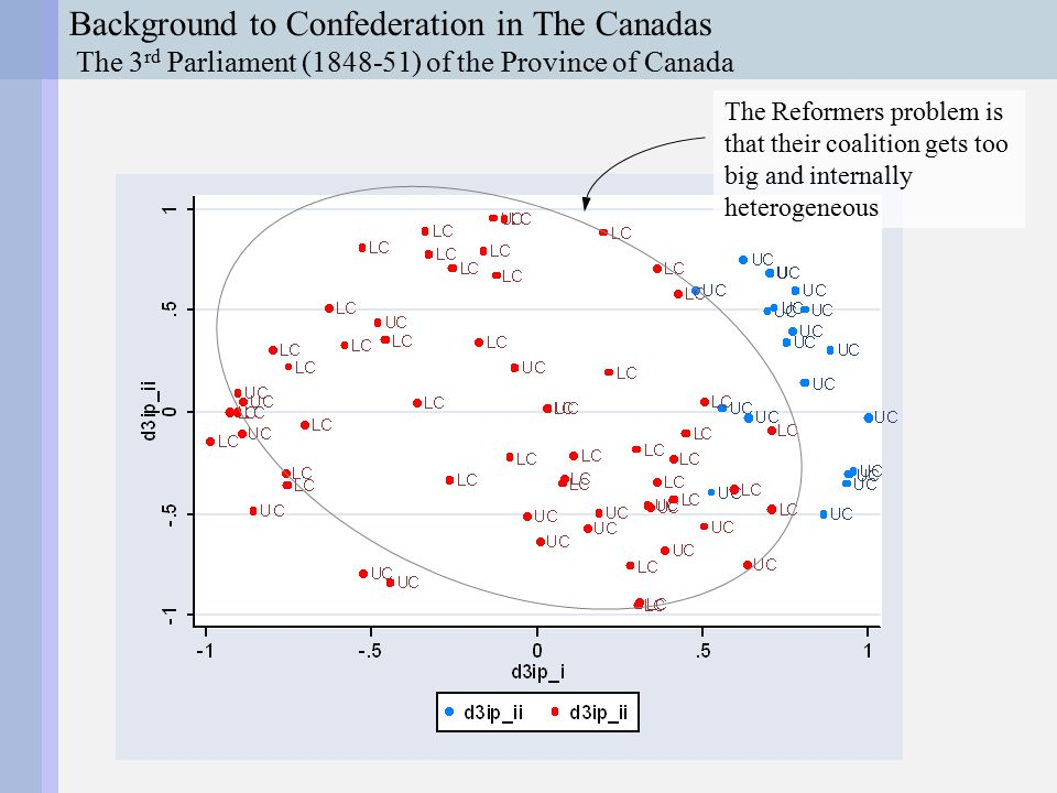 Background to Confederation in The Canadas Catholic Protestant British Republican Church State An Ideological Map of The Province of Canadas in the 1850s Rouges Blues