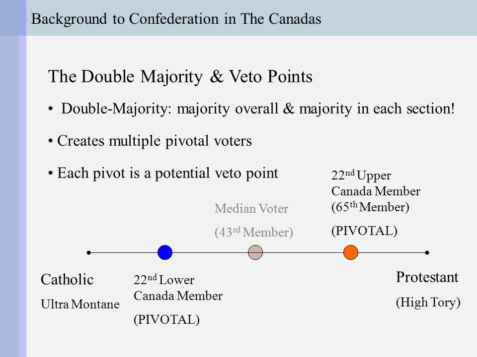 Background to Confederation in The Canadas Escaping Gridlock & Chaos Brown & Macdonald searching for stable solution: –Step-by-step elimination of political dimensions –Move to uni-dimensional politics or dimension-by- dimension median