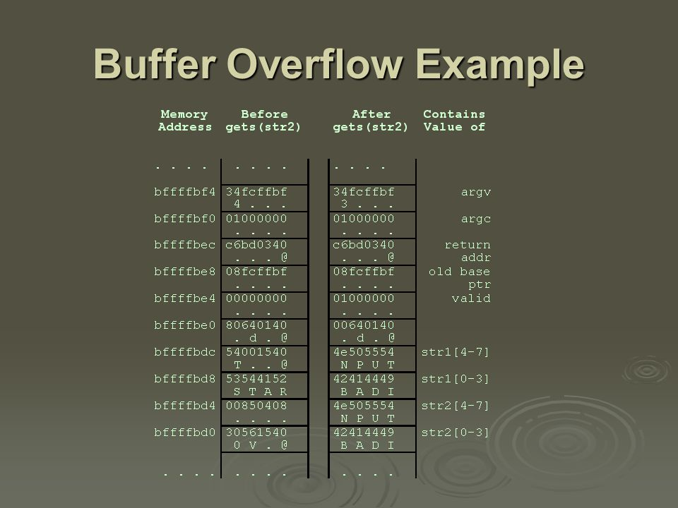 Buffer Overflow Attacks  to exploit a buffer overflow an attacker must identify a buffer overflow vulnerability in some program must identify a buffer overflow vulnerability in some program inspection, tracing execution, fuzzing toolsinspection, tracing execution, fuzzing tools understand how buffer is stored in memory and determine potential for corruption understand how buffer is stored in memory and determine potential for corruption