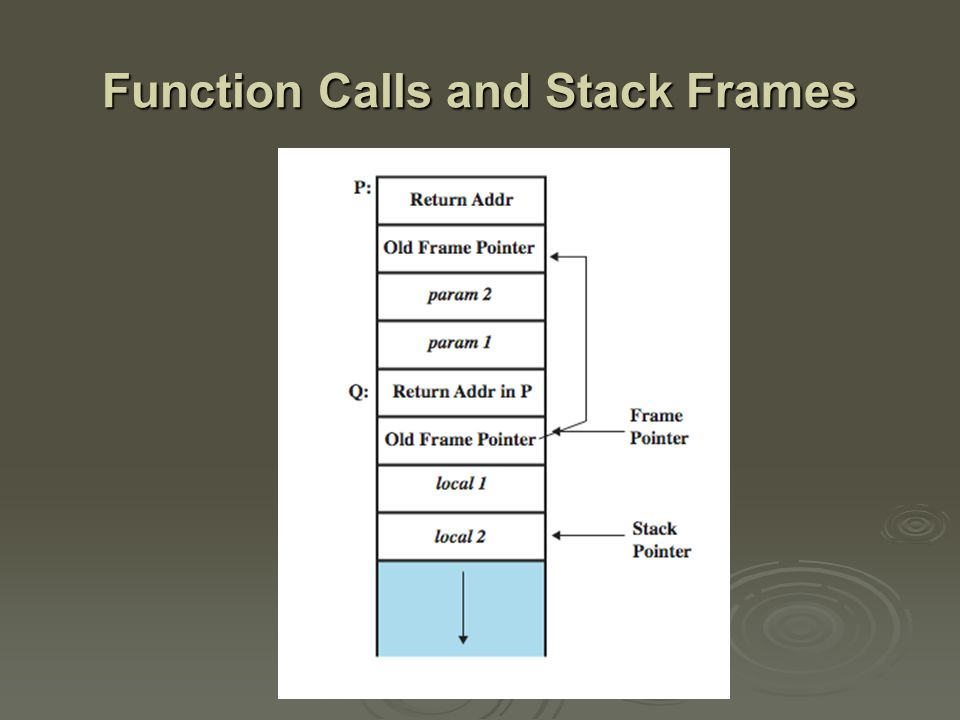 Stack Buffer Overflow  occurs when buffer is located on stack used by Morris Worm used by Morris Worm Smashing the Stack paper popularized it Smashing the Stack paper popularized it  have local variables below saved frame pointer and return address hence overflow of a local buffer can potentially overwrite these key control items hence overflow of a local buffer can potentially overwrite these key control items  attacker overwrites return address with address of desired code program, system library or loaded in buffer program, system library or loaded in buffer