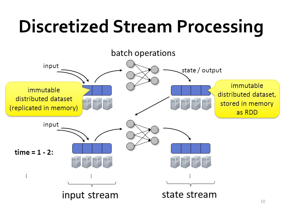 Fault Recovery  State stored as Resilient Distributed Dataset (RDD) – Deterministically re-computable parallel collection – Remembers lineage of operations used to create them  Fault / straggler recovery is done in parallel on other nodes operation input dataset (replicated and fault-tolerant) state RDD (not replicated) Fast recovery from faults without full data replication 11