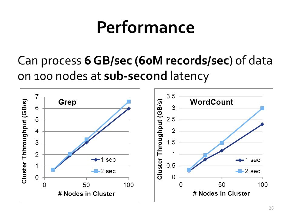 Comparison with others Higher throughput than Storm – Spark Streaming: 670k records/second/node – Storm: 115k records/second/node – Apache S4: 7.5k records/second/node 27