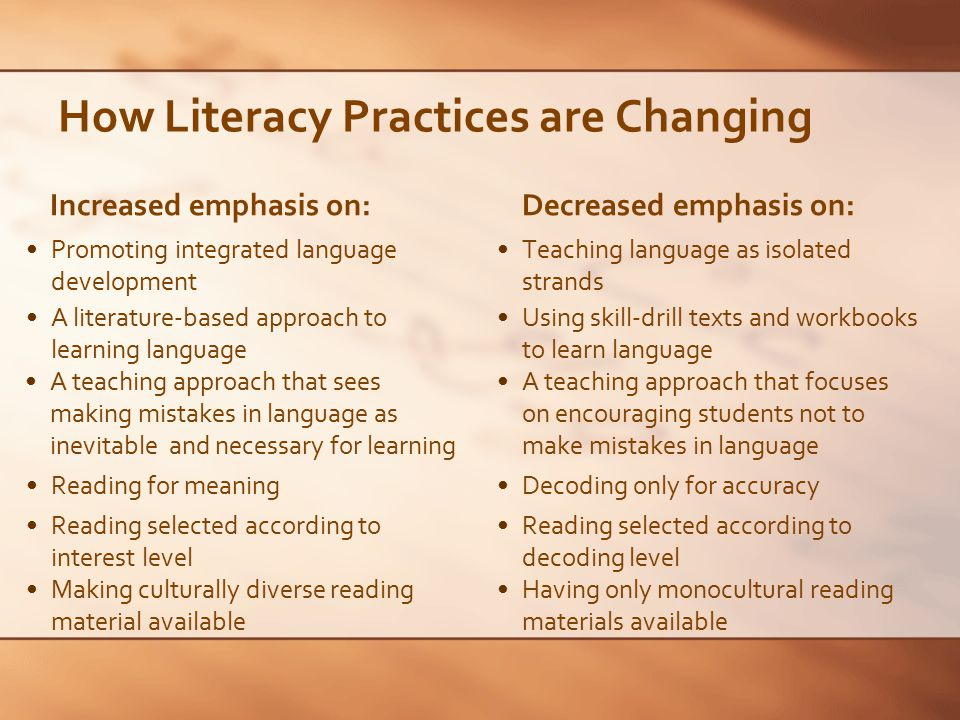How Literacy Practices are Changing Increased emphasis on: Focusing on meaning when reading and writing Decreased emphasis on: Encouraging appropriate cooperative discussion in the classroom Writing as a process Developing a range of independent spelling strategies Using language for creative problem solving and information processing A range of appropriate assessment methods such as conferencing, miscue analysis, and writing sample analysis Focusing primarily on accuracy when reading and writing Enforcing silent, individual work in the classroom Writing only as a product A dependence on the teacher as the only source of correct spelling Using language for rote learning Standardized reading and writing assessments
