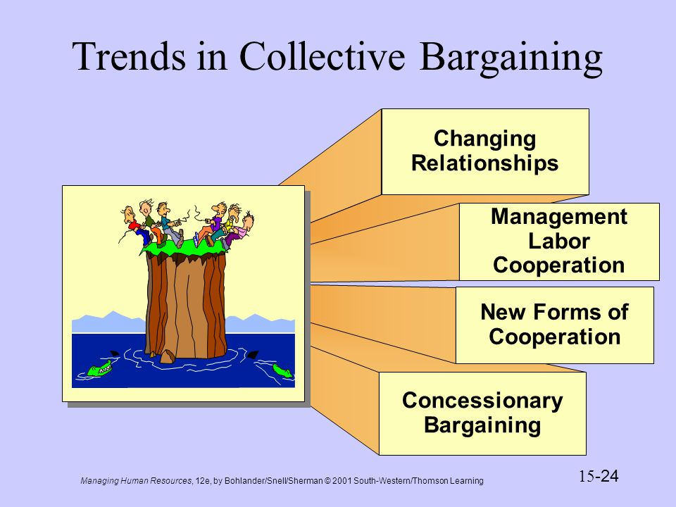 Managing Human Resources, 12e, by Bohlander/Snell/Sherman © 2001 South-Western/Thomson Learning 15 -25 Presentation Slide 15-5 Concessionary Bargaining Possible Union Concessions Limits on wage increases Reductions in wage rates or elimination of cost-of-living allowance Adjustments in employee benefits Elimination of union restrictions on work rules or production standards Possible Concessions Sought By Unions Comparable salary restraints or reductions for managers Employment security guarantees Provisions for gainsharing Elimination of outsourcing Consultation on plant closures Participation in decisions affecting member welfare Severance pay and transfer rights Retraining