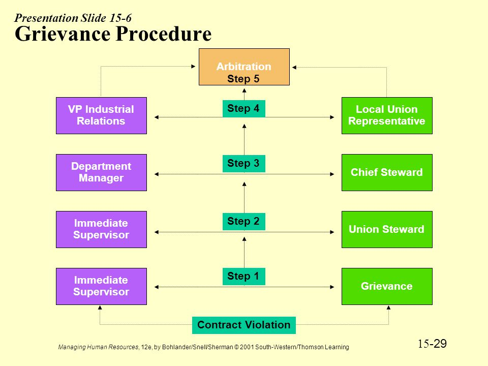 Managing Human Resources, 12e, by Bohlander/Snell/Sherman © 2001 South-Western/Thomson Learning 15 -30 Grievance Mediation Process where a neutral party assists in the resolution of an employee grievance