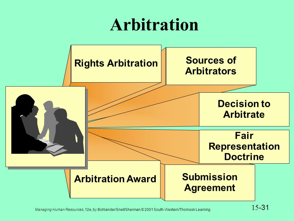 Managing Human Resources, 12e, by Bohlander/Snell/Sherman © 2001 South-Western/Thomson Learning 15 -32 Presentation Slide 15-7 The Arbitration Process Arbitrator declares the hearing open and obtains the submissions agreement.