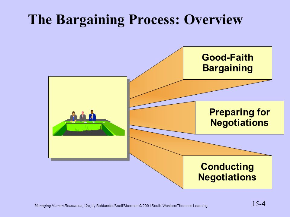 Managing Human Resources, 12e, by Bohlander/Snell/Sherman © 2001 South-Western/Thomson Learning 15 -5 Presentation Slide 15-1 The Bargaining Process 1.