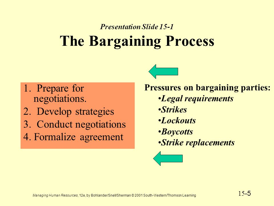 Managing Human Resources, 12e, by Bohlander/Snell/Sherman © 2001 South-Western/Thomson Learning 15 -6 Collective Bargaining Process Process of negotiating a labor agreement, including the use of economic pressures by both parties