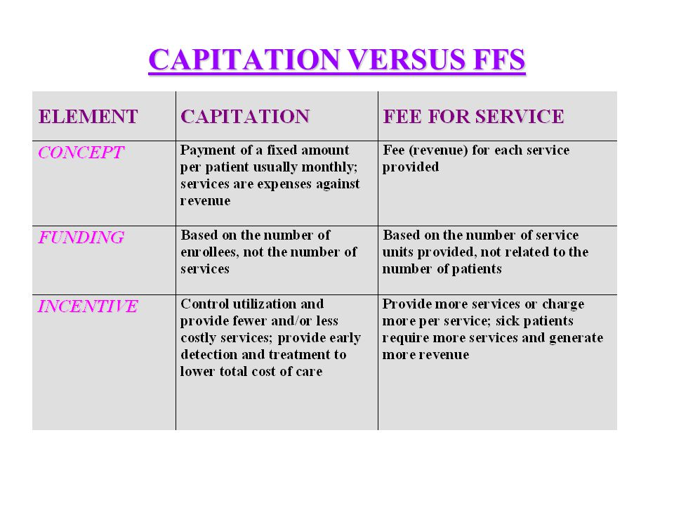 MONTHLY CAPITATION Utilization x Cost 12 months x number of members = PMPM Utilization = number of units of service for each benefit for number of enrolled members Cost = average cost per unit of service PMPM = per member per month capitation payment