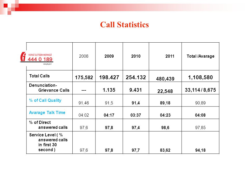 Call Statistics 200820092010 2011 2012 * ( First month) Total /Avarage Total Calls 175,582 198.427254.132 480,439 47,2171,155,797 Denunciation- Grievance Calls ---1.1359.431 22,548 1,58634,700 / 6,940 % of Call Quality 91,4691,591,489,1891,5891,02 Avarage Talk Time 04:0204:1703:3704:2304:0404:08 % of Direct answered calls 97,697,897,498,698,398,10 Service Level ( % answered calls in first 30 second ) 97,697,897,783,6286,3791,4
