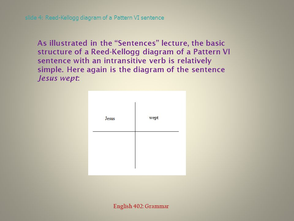 Extra adverbials (see the previous lecture Optional Slots ) can be added to Pattern VI sentences: Jesus wept softly.