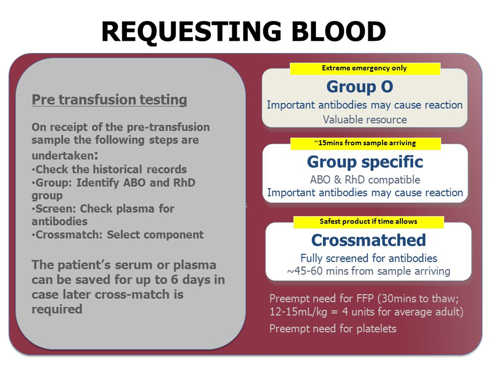 Recognise blood loss Resuscitate, call for help Stop the bleeding – TXA, PCC Team approach Emergency runner Communicate with lab early and clearly Know where the Emergency O Neg is in your Trust Massive haemorrhage packs 1 and 2 Monitor coag tests and move to goal directed therapy Stand down