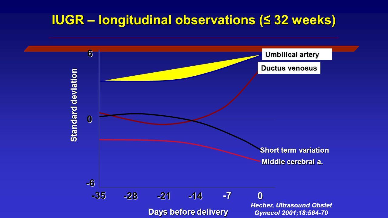 Validation of CVP score IUGR-Makikallio et al.