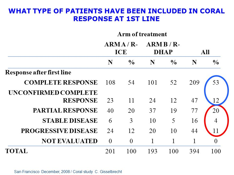 Coral patients main characteristics at inclusion R-ICE (202) R-DHAP (194) Median age 54y 55y Sex 125 118 77 76 Stage I-II 81 66 Stage III-IV 119121 ENS > 1 55 64 LDH > Nl 104 94 S-AaIPI 0-1 119 107 S-AaIPI 2-3 75 74 P=0.09 San Francisco December, 2008 / Coral study C.