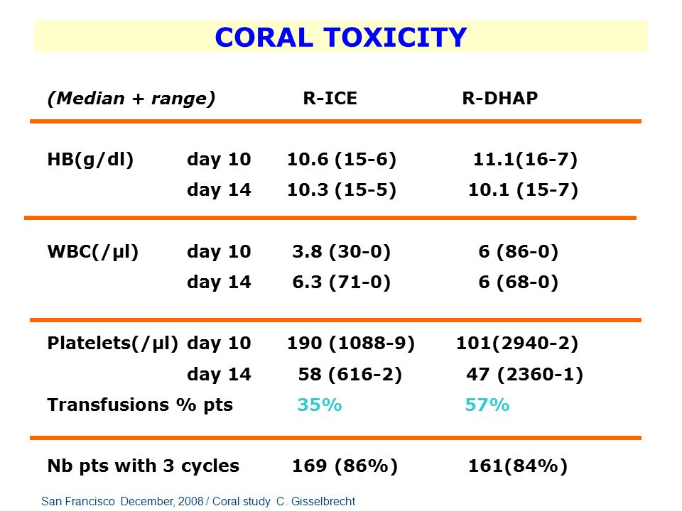 CORAL TOXICITY R-ICE R-DHAP Infection with neutropenia Grade 3-4 Yes 33 (17%) 31 (16%) Infection without neutropenia Grade 3-4 Yes 11 (6%) 15 (8%) Renal Grade 3-4 Yes 2(1%) 11 (6%) Toxic deaths 1 3 San Francisco December, 2008 / Coral study C.