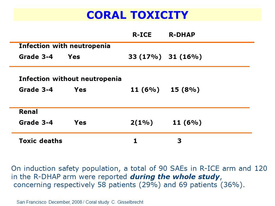 Response p Patients CR/Cru/PR All patients 246 63 % CR/CRu 148 38% Prior RituximabNo12283% <0.0001 Yes12451% Relapse > 12 months14088% <0.0001 refractory < 12 months10646% s IPI< 216071% <0.0002 > 17652% CORAL STUDY RESPONSE RATE ACCORDING TO PROGNOSTIC FACTORS *No difference between GELA DSHNHL ALLG ** More early relapse in prior Rituximab Group San Francisco December, 2008 / Coral study C.