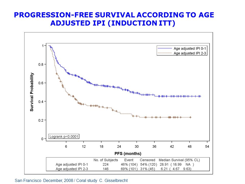 PROGRESSION-FREE SURVIVAL ACCORDING TO PRIOR RITUXIMAB (INDUCTION ITT) San Francisco December, 2008 / Coral study C.