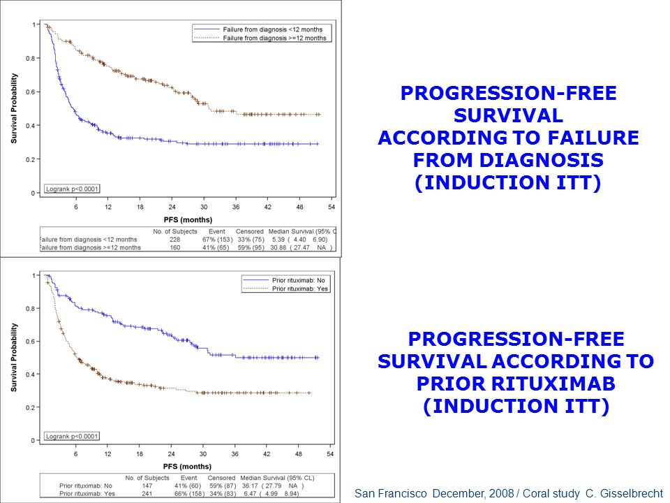 Failure from diagnosis =>= 12 months Event-Free Survival by Prior Rituximab - induction ITT Failure from diagnosis =< 12 months
