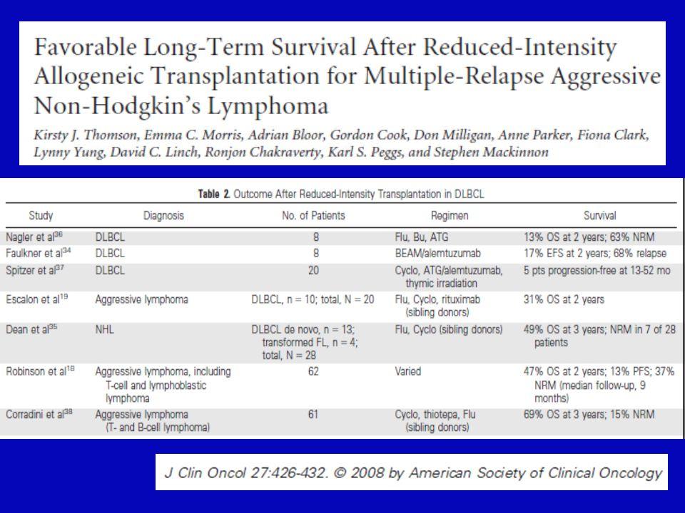 Zevalin RIC allo in refractory NHL Z fluda/bu =6 Z fluda/mel= 6 SLL transf: 4 DLBCL:3 FL: 3 MCL:2 Refractory relapse : 11 PET + pre transplant: 12 1.000 0.750 0.500 0.250 0.000 0.0 10.020.030.040.0 Months after transplantation Relapse rate 1.000 0.750 0.500 0.250 0.000 10.020.030.040.0 Months after transplantation Overall survival 0.0 (A.