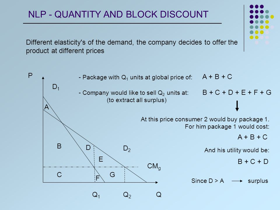 CM g Q P D1D1 D2D2 Q1Q1 Q2Q2 A B C D F E G The company needs to sell package Q 2 for less than A + B + C + E + F + G For the company this price means a revenue bigger in E to the revenue of consumer 2 buying package 1 Revenue of company: - Consumer buying package 1 - Consumer buying package 2 A + B A + B + E NLP - QUANTITY AND BLOCK DISCOUNT