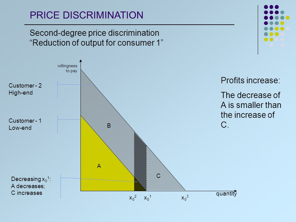 quantity willingness to pay x0mx0m x02x02 Low-demand costumer: Quantity: x 0 m Price: A Surplus: 0 High-demand costumer: Quantity: x 0 2 Price: A+C+D Surplus: B A B D Point where marginal benefits and costs of quantity reduction balance C Customer - 2 High-end Customer - 1 Low-end PRICE DISCRIMINATION Second-degree price discrimination Profit maximization solution