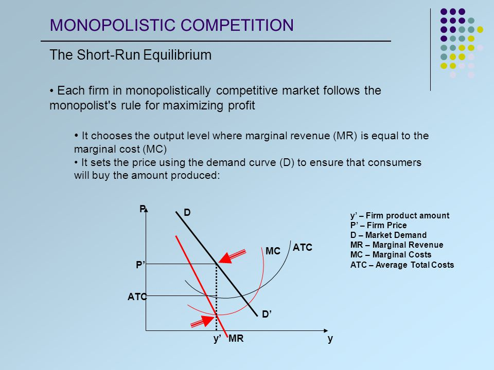 Profit Losses We can determine whether or not the monopolistically competitive firm is earning a profit or loss by comparing price and average total cost (ATC) If P > ATC, the firm is earning a profit If P < ATC, the firm is earning a loss If P = ATC, the firm is earning zero economic profit y' – Firm product amount P' – Firm Price D – Market Demand MR – Marginal Revenue MC – Marginal Costs ATC – Average Total Costs ATC MC D D' MRy'y P P' ATC MONOPOLISTIC COMPETITION The Short-Run Equilibrium